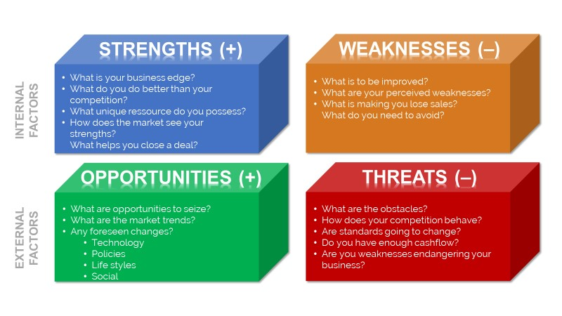 Swot-analysis-template-by-do-consulting